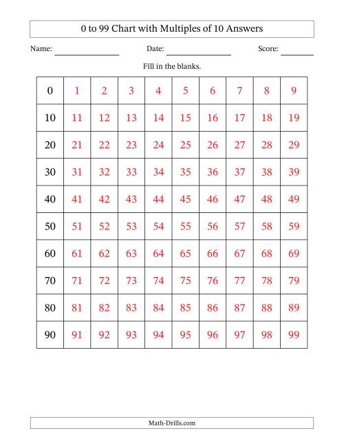 The 99 Chart with Multiples of 10 Math Worksheet Page 2