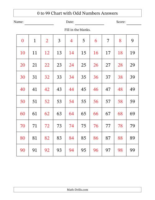 The 99 Chart with Odd Numbers Only Math Worksheet Page 2