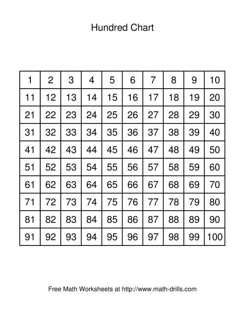 Hundred Chart | New Calendar Template Site