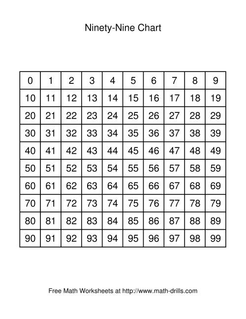The Ninety-Nine Chart Math Worksheet