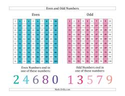 Even and Odd Numbers Identification Poster