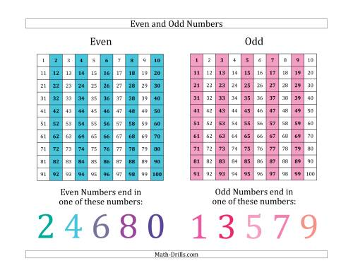 The Even and Odd Numbers Identification Poster