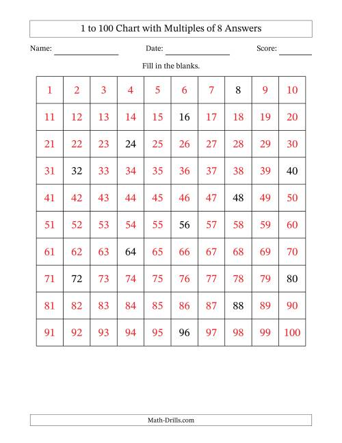 The Hundred Chart with Multiples of 8 Math Worksheet Page 2