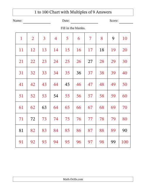 The Hundred Chart with Multiples of 9 Math Worksheet Page 2