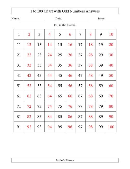 The Hundred Chart with Odd Numbers Only Math Worksheet Page 2