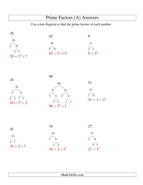 The Prime Factor Trees (Range 4 to 96) (A) Math Worksheet Page 2