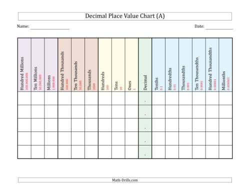 The Decimal Place Value Chart (Hundred Millions to Millionths) Math Worksheet