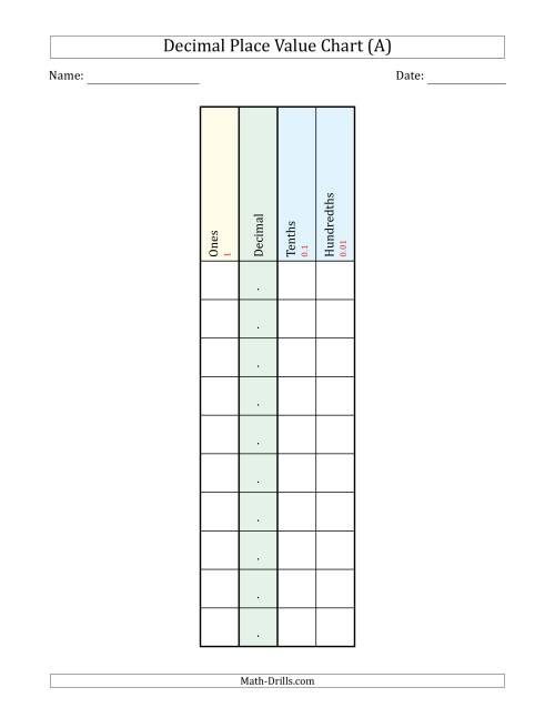 The Decimal Place Value Chart (Ones to Hundredths) Math Worksheet