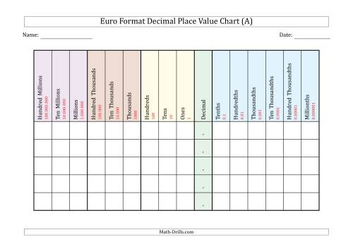The Euro Format Decimal Place Value Chart (Hundred Millions to Millionths) Math Worksheet