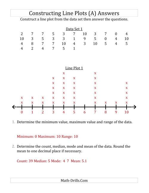 The Constructing Line Plots from Larger Data Sets with Smaller Numbers and a Line Only Provided (A) Math Worksheet Page 2