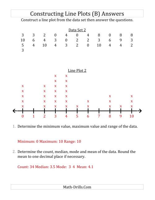 The Constructing Line Plots from Larger Data Sets with Smaller Numbers and No Line Provided (B) Math Worksheet Page 2