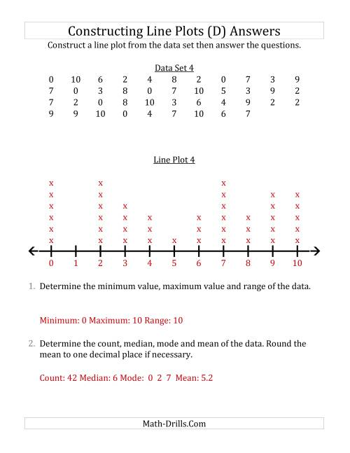 The Constructing Line Plots from Larger Data Sets with Smaller Numbers and No Line Provided (D) Math Worksheet Page 2