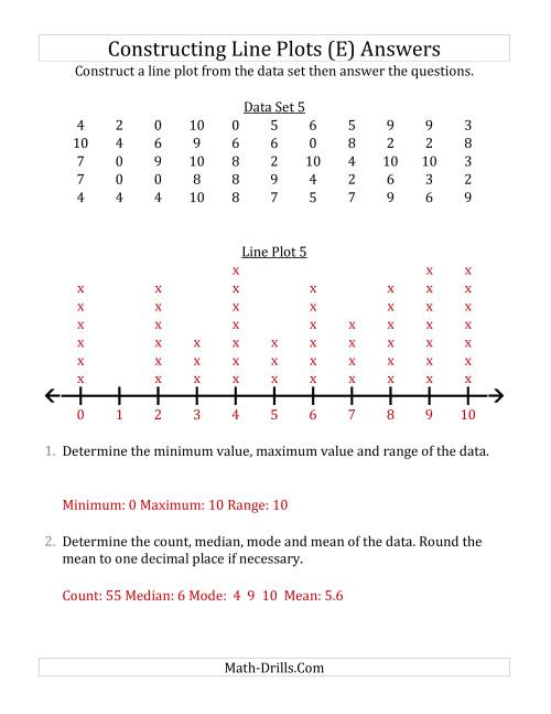 The Constructing Line Plots from Larger Data Sets with Smaller Numbers and No Line Provided (E) Math Worksheet Page 2