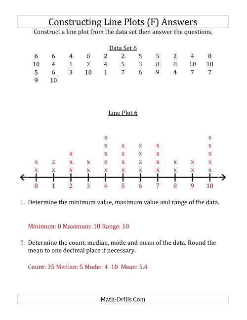 The Constructing Line Plots from Larger Data Sets with Smaller Numbers and No Line Provided (F) Math Worksheet Page 2