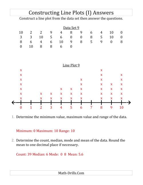 The Constructing Line Plots from Larger Data Sets with Smaller Numbers and No Line Provided (I) Math Worksheet Page 2