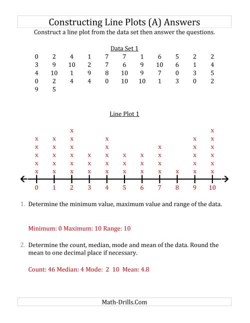 The Constructing Line Plots from Larger Data Sets with Smaller Numbers and No Line Provided (All) Math Worksheet Page 2