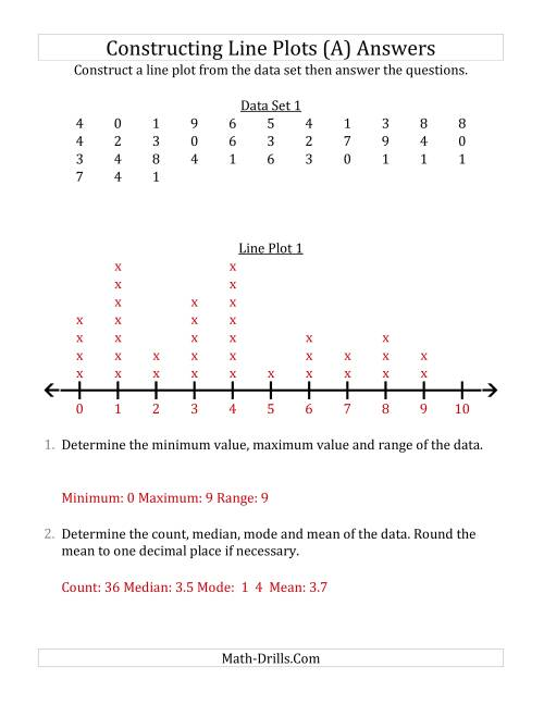 The Constructing Line Plots from Larger Data Sets with Smaller Numbers and a Line with Tick Marks Provided (A) Math Worksheet Page 2