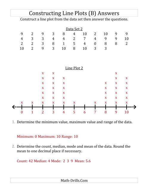 The Constructing Line Plots from Larger Data Sets with Smaller Numbers and a Line with Tick Marks Provided (B) Math Worksheet Page 2