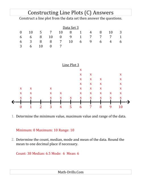 The Constructing Line Plots from Larger Data Sets with Smaller Numbers and a Line with Tick Marks Provided (C) Math Worksheet Page 2