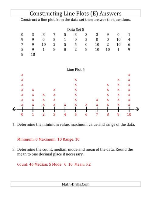 The Constructing Line Plots from Larger Data Sets with Smaller Numbers and a Line with Tick Marks Provided (E) Math Worksheet Page 2