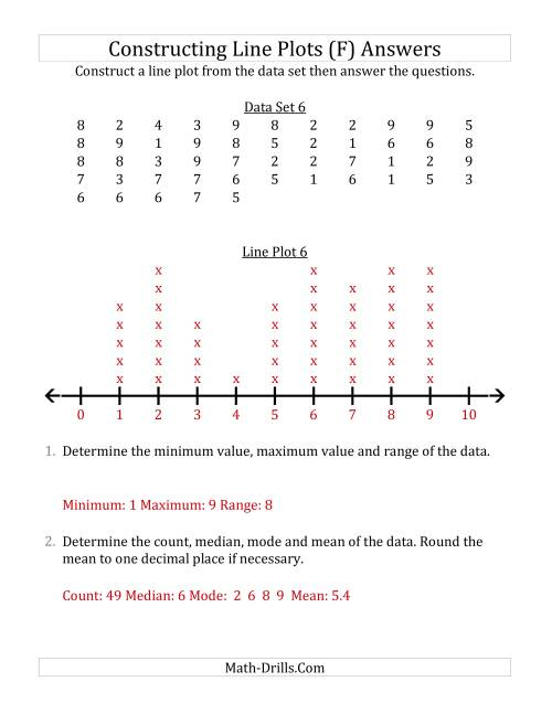 The Constructing Line Plots from Larger Data Sets with Smaller Numbers and a Line with Tick Marks Provided (F) Math Worksheet Page 2