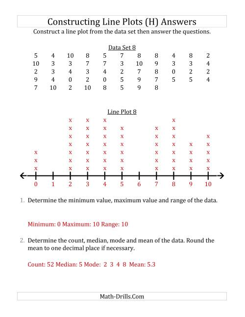 The Constructing Line Plots from Larger Data Sets with Smaller Numbers and a Line with Tick Marks Provided (H) Math Worksheet Page 2
