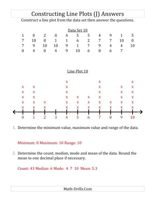 The Constructing Line Plots from Larger Data Sets with Smaller Numbers and a Line with Tick Marks Provided (J) Math Worksheet Page 2