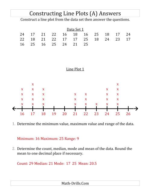 The Constructing Line Plots from Larger Data Sets with Larger Numbers and a Line Only Provided (A) Math Worksheet Page 2