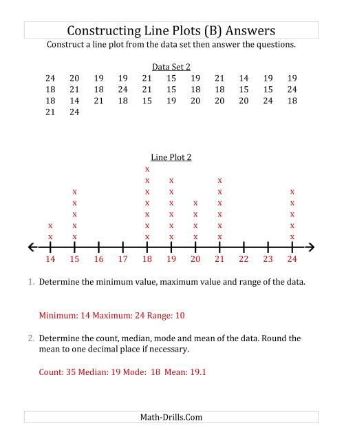 The Constructing Line Plots from Larger Data Sets with Larger Numbers and a Line Only Provided (B) Math Worksheet Page 2