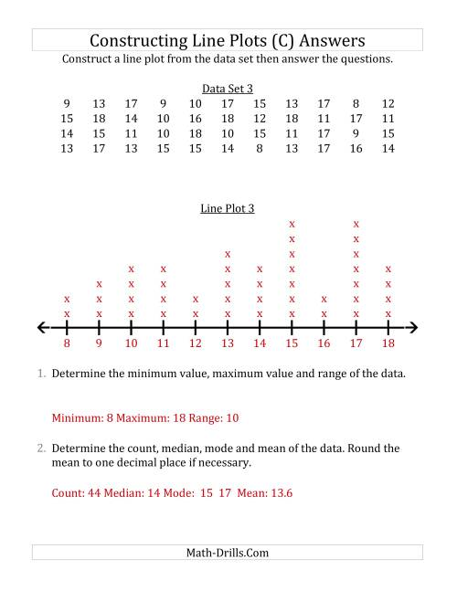 The Constructing Line Plots from Larger Data Sets with Larger Numbers and a Line Only Provided (C) Math Worksheet Page 2