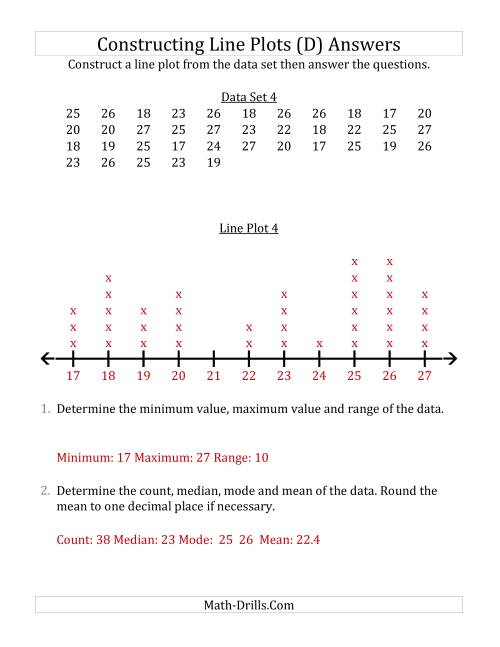 The Constructing Line Plots from Larger Data Sets with Larger Numbers and a Line Only Provided (D) Math Worksheet Page 2