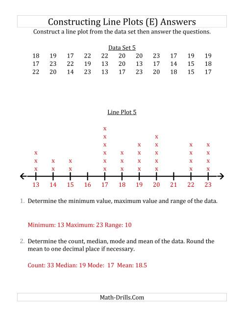 The Constructing Line Plots from Larger Data Sets with Larger Numbers and a Line Only Provided (E) Math Worksheet Page 2