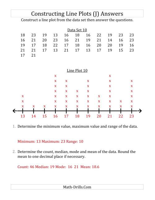 The Constructing Line Plots from Larger Data Sets with Larger Numbers and a Line Only Provided (J) Math Worksheet Page 2