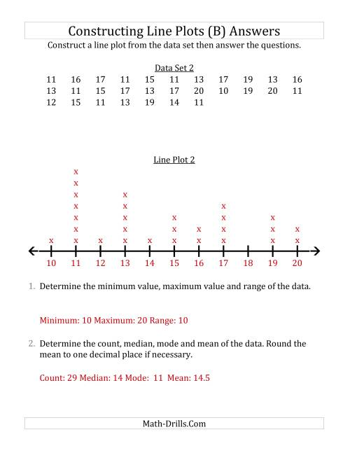 The Constructing Line Plots from Larger Data Sets with Larger Numbers and a Line With Tick Marks Provided (B) Math Worksheet Page 2