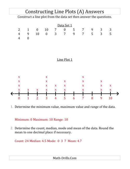 The Constructing Line Plots from Smaller Data Sets with Smaller Numbers and a Line Only Provided (A) Math Worksheet Page 2