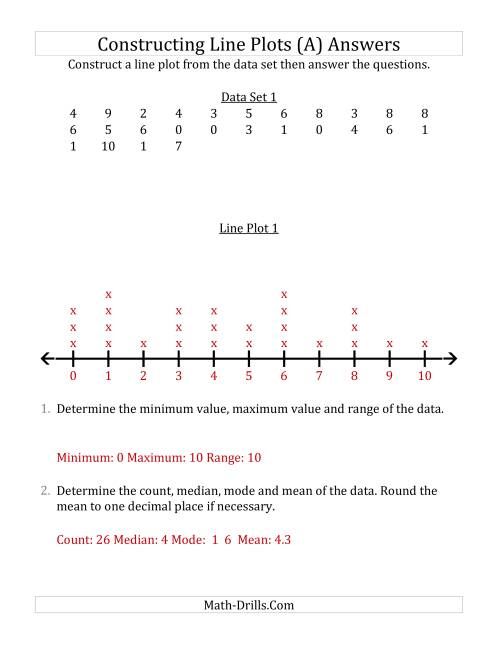 The Constructing Line Plots from Smaller Data Sets with Smaller Numbers and No Line Provided (A) Math Worksheet Page 2