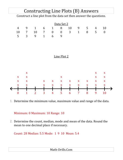 The Constructing Line Plots from Smaller Data Sets with Smaller Numbers and No Line Provided (B) Math Worksheet Page 2