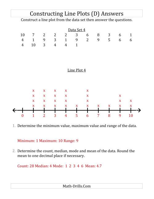 The Constructing Line Plots from Smaller Data Sets with Smaller Numbers and No Line Provided (D) Math Worksheet Page 2