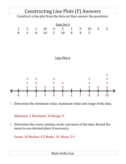 The Constructing Line Plots from Smaller Data Sets with Smaller Numbers and No Line Provided (F) Math Worksheet Page 2