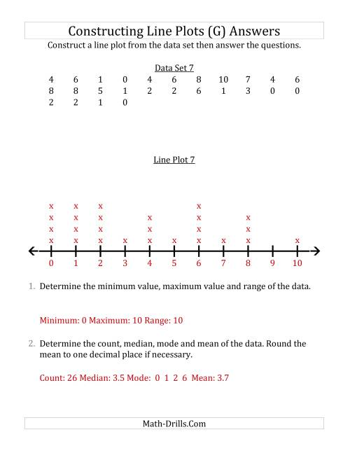 The Constructing Line Plots from Smaller Data Sets with Smaller Numbers and No Line Provided (G) Math Worksheet Page 2