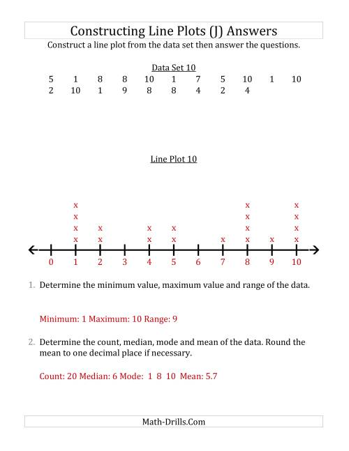 The Constructing Line Plots from Smaller Data Sets with Smaller Numbers and No Line Provided (J) Math Worksheet Page 2
