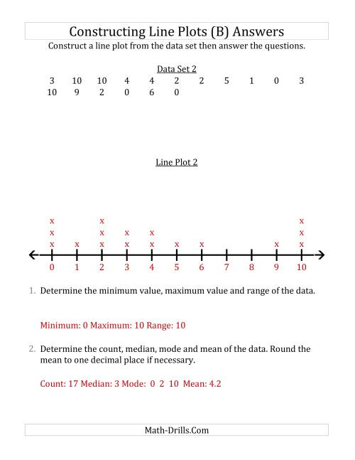 The Constructing Line Plots from Smaller Data Sets with Smaller Numbers and a Line With Tick Marks Provided (B) Math Worksheet Page 2