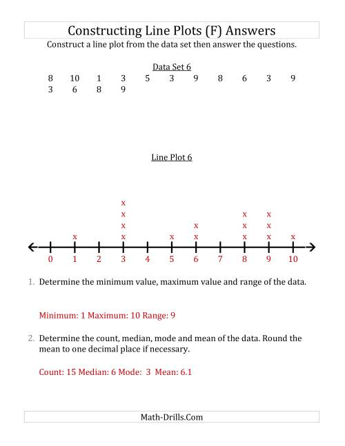 The Constructing Line Plots from Smaller Data Sets with Smaller Numbers and a Line With Tick Marks Provided (F) Math Worksheet Page 2