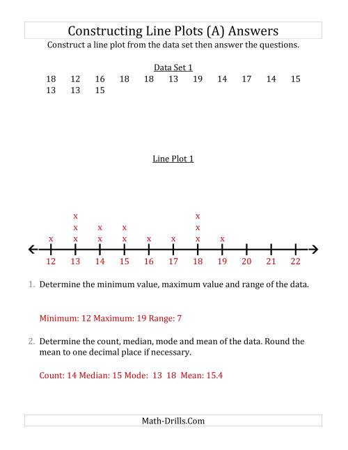 The Constructing Line Plots from Smaller Data Sets with Larger Numbers and a Line Only Provided (A) Math Worksheet Page 2