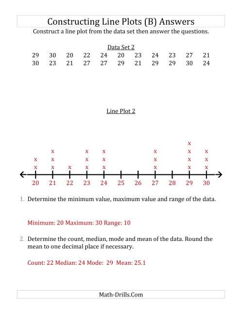 The Constructing Line Plots from Smaller Data Sets with Larger Numbers and a Line Only Provided (B) Math Worksheet Page 2
