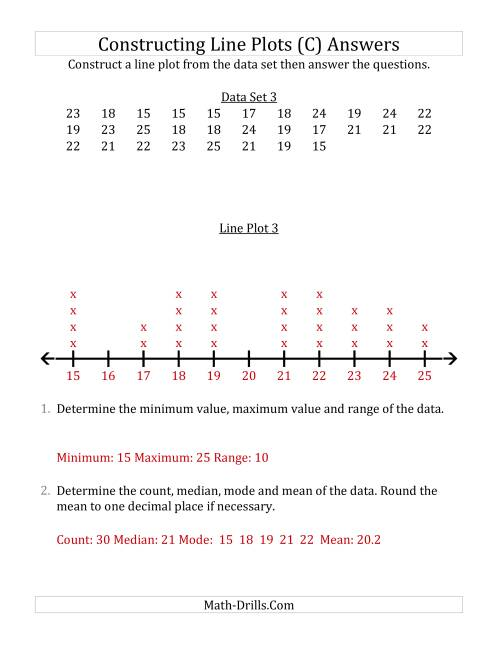 The Constructing Line Plots from Smaller Data Sets with Larger Numbers and a Line Only Provided (C) Math Worksheet Page 2