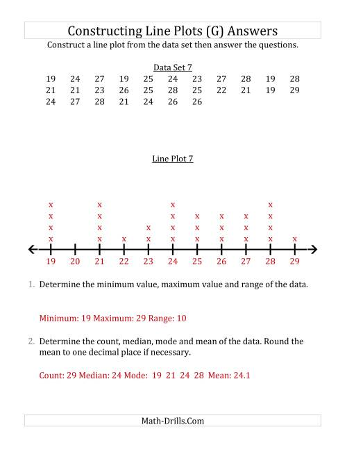 The Constructing Line Plots from Smaller Data Sets with Larger Numbers and a Line Only Provided (G) Math Worksheet Page 2