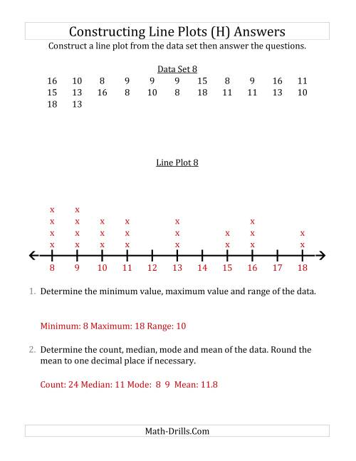 The Constructing Line Plots from Smaller Data Sets with Larger Numbers and a Line Only Provided (H) Math Worksheet Page 2