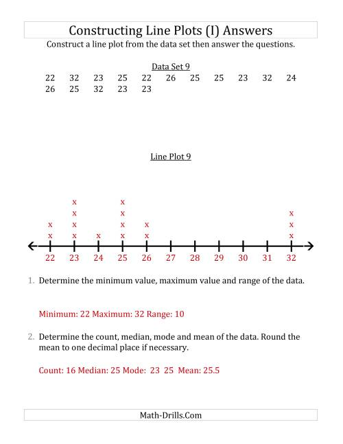 The Constructing Line Plots from Smaller Data Sets with Larger Numbers and a Line Only Provided (I) Math Worksheet Page 2