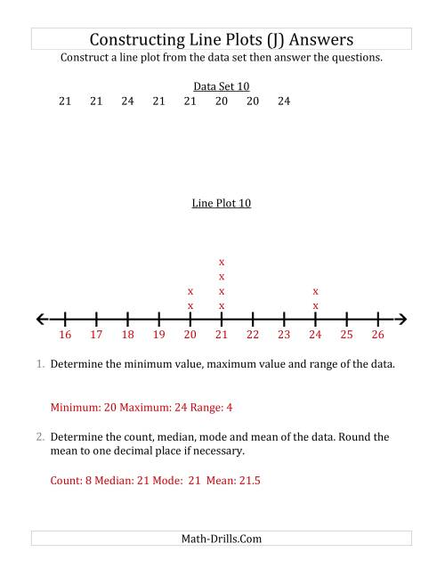 The Constructing Line Plots from Smaller Data Sets with Larger Numbers and a Line Only Provided (J) Math Worksheet Page 2